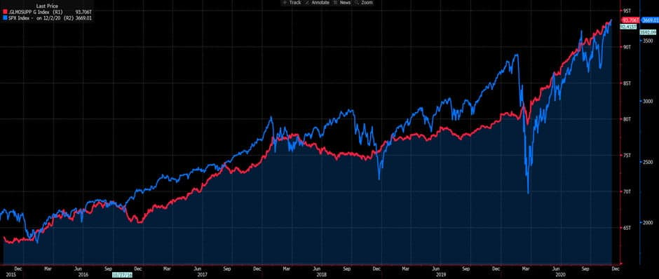 Global Money Supply v SP500